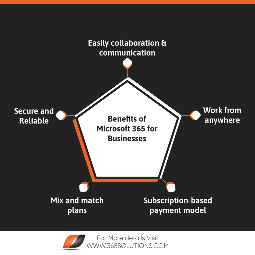 infographic- benefits of Microsoft 365