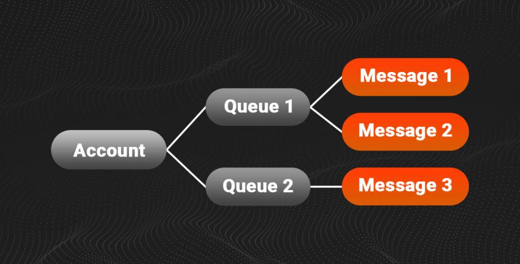 queue storage- Microsoft Azure services